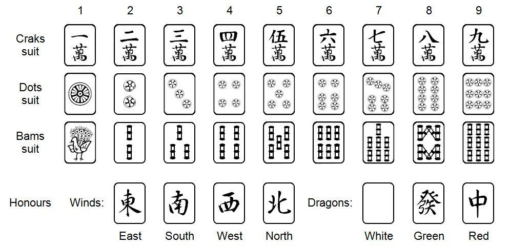 Mahjong tiles names